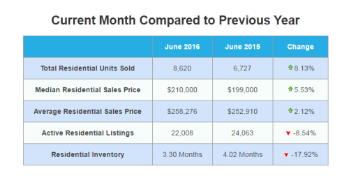 June_Market_Numbers_2016